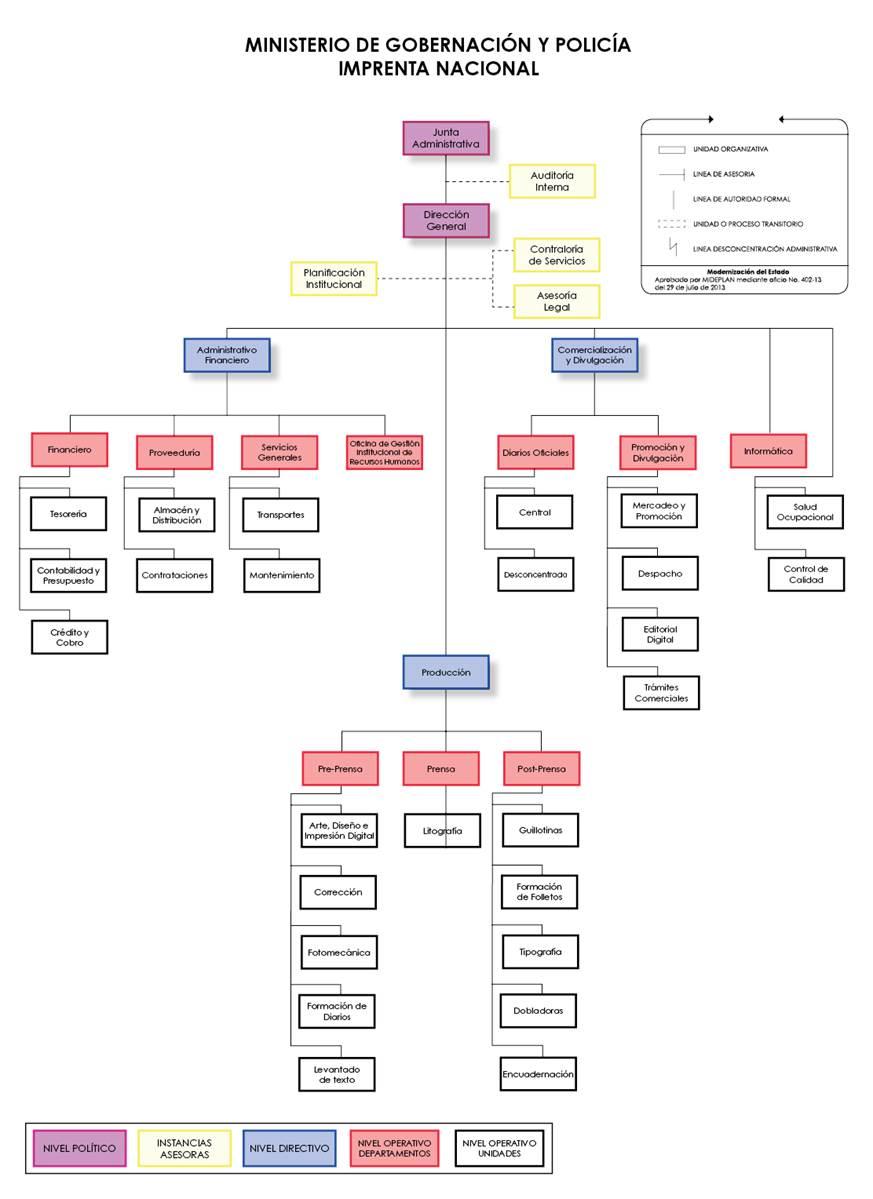 Organigrama De Nissan Mexicana >> organigrama de la elite organigrama